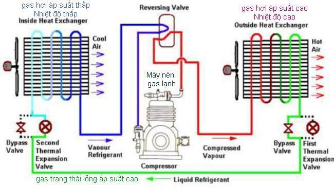 cơ chế hoạt động của máy làm lạnh nước