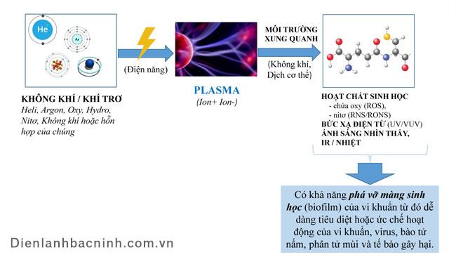 công nghệ diệt khuẩn ion plasma hoạt động như thế nào