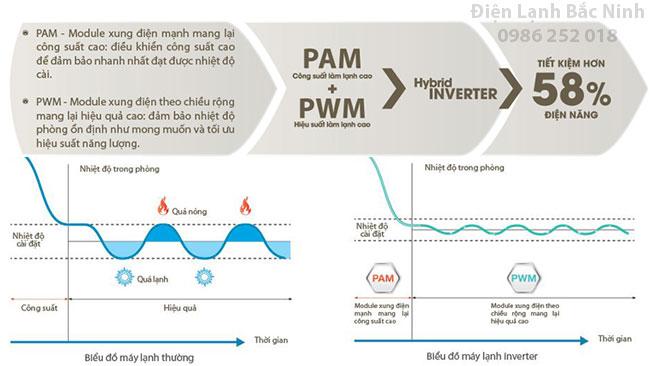 điều hòa công nghệ PAM và PWM